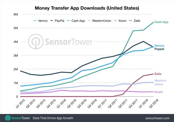 Money Transfer Apps Downloads since Q1 2015 - Credit: SensorTower