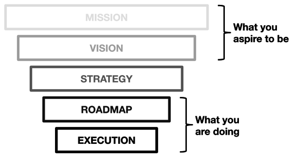 WTF is Strategy?