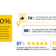 How to generate positive reviews for your business
