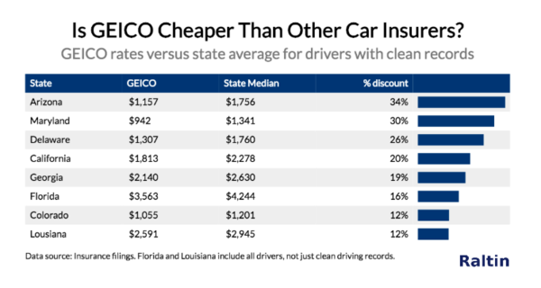 Does Geico really save you 15% or more on car insurance?