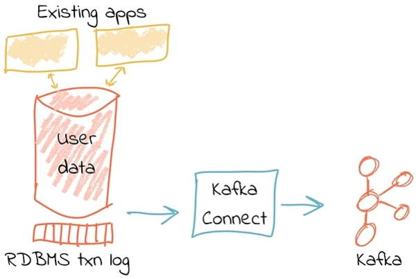 Data ingestion with Apache Kafka.