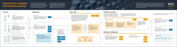 Poster: data flow for analytics and Machine Learning.