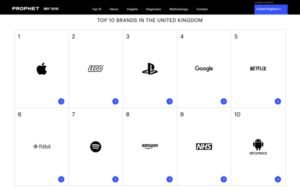 Top 10 Brands in the UK - Credit: Prophet Brand Relevance Index®