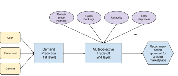 The two-layer solution combines ML with multi-objective optimization.