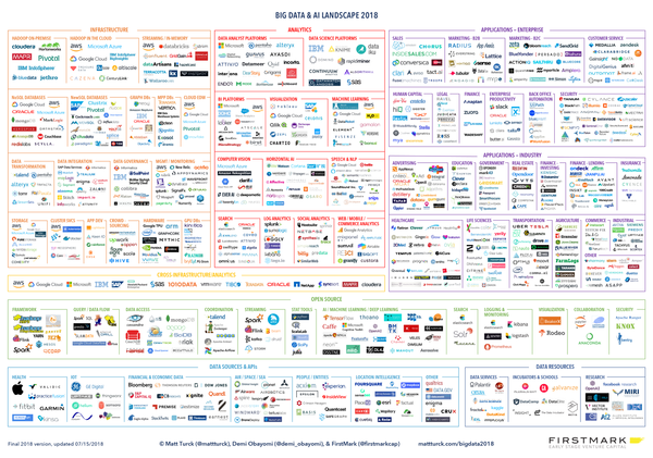 Big Data and AI landscape for 2018.