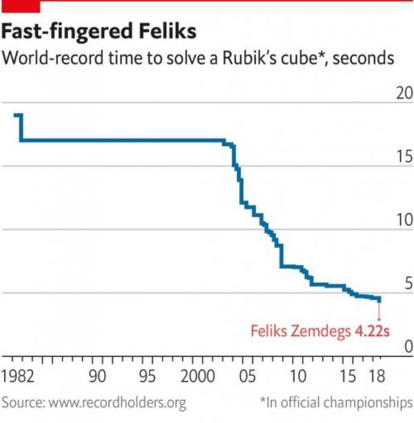 An explosion in Rubik solvitude