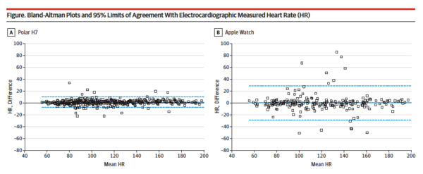 Source: Accuracy ofWrist-Worn Heart Rate Monitors. JAMA Cardiol. Jan. 2017
