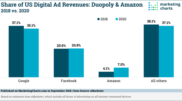 Ad Revenue: Google & Facebook Duopoly vs Amazon - Credit: Marketing Charts