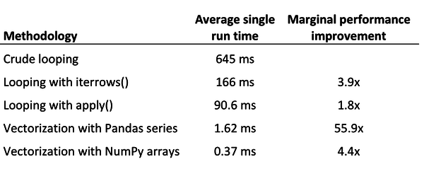 Benchmarking Pandas functions: use vectorization for faster code!
