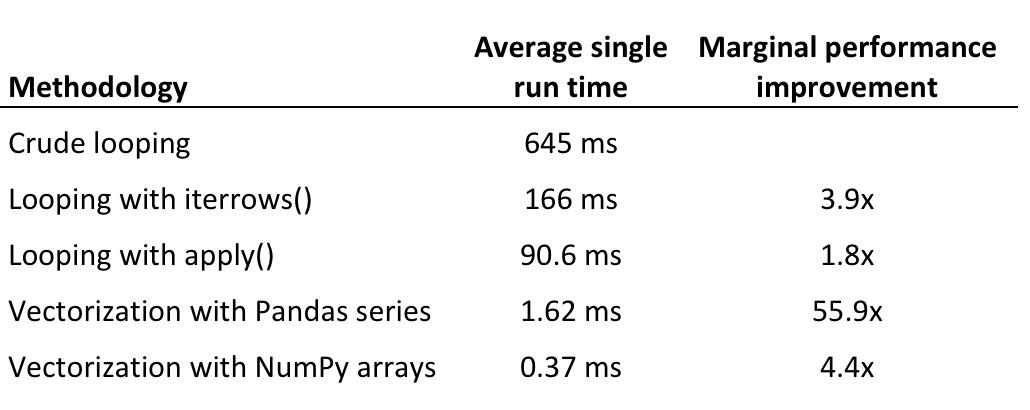 SF Data Weekly - MySQL vs MongoDB, DynamoDB Accelerator