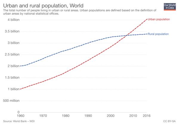Wie viele Menschen wirklich in urbanen Regionen leben