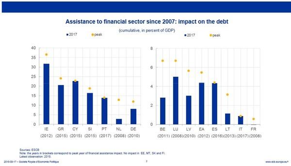 Koľko stála daňových poplatníkov láska politikov k finančníkom v percentách verejného dlhu Zdroj: ECB