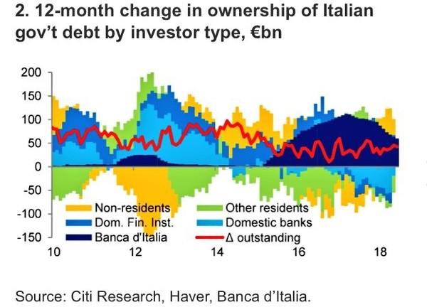 Posledné roky nakupuje taliansky štátny dlh hlavne ECB. Všetky ostatné kategórie investorov v čistom skôr predávali.