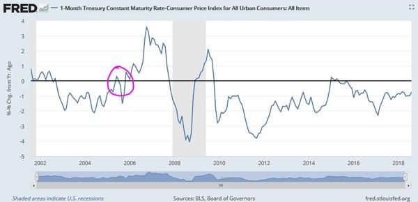 Reálne úroky v USA sú stále negatívne.