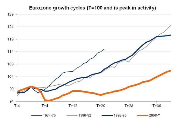 Rast reálneho HDP v štrťrokoch od posledného vrcholu (Eurozóna 19 krajín)