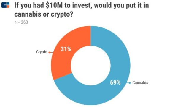 Source: CB Insights Newsletter