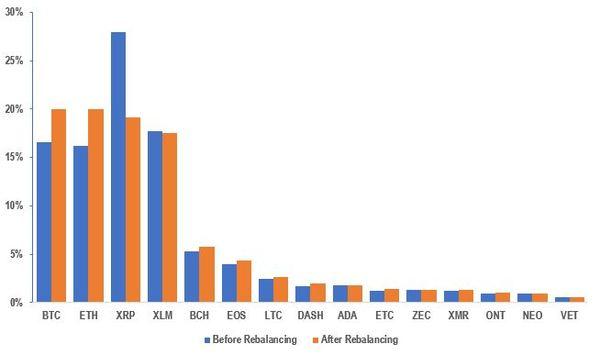 Percentage Weights of Currencies in 108 Token