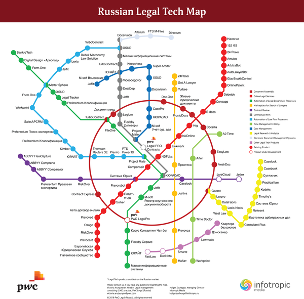 "Holger Zscheyge on LinkedIn: ""PwC Legal Russia and Infotropic Media have compiled a map of legaltech solutions available on the Russian market…"