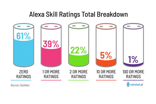 🙁 61% of Alexa Skills Still Have No Ratings and Only 1% Have More Than 100