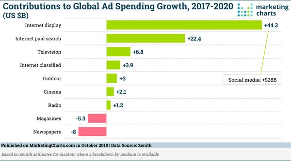 The Global Advertising Market - Credit: Marketing Charts