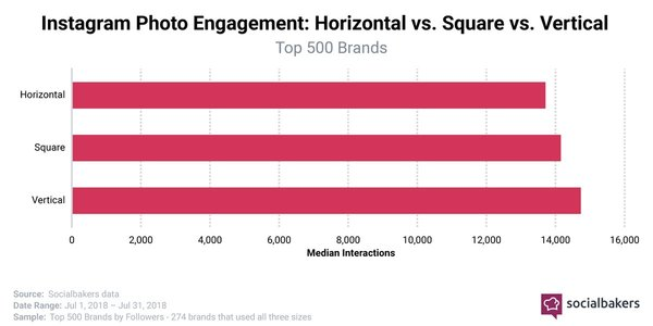 Engagement Rate on Instagram based on Image Format - Credit: SocialBakers