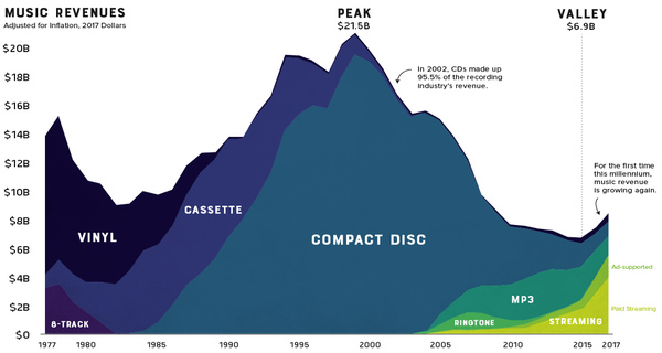 Visualizing 40 years of music industry sales