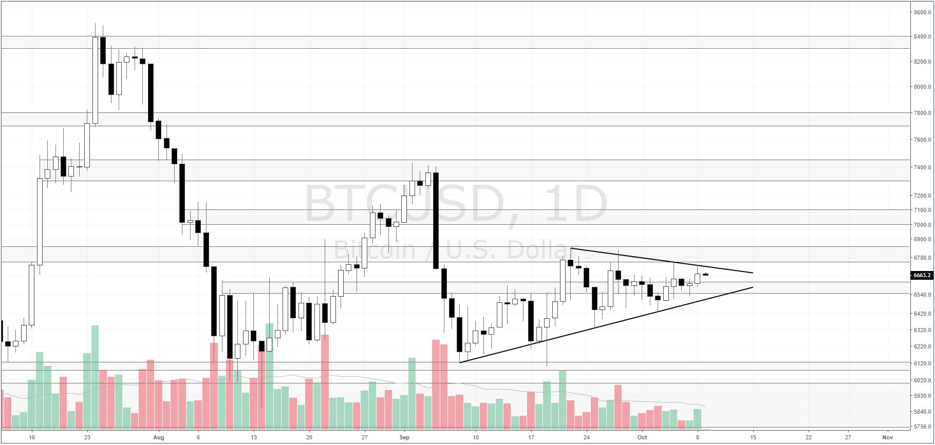 Bitcoin/USD