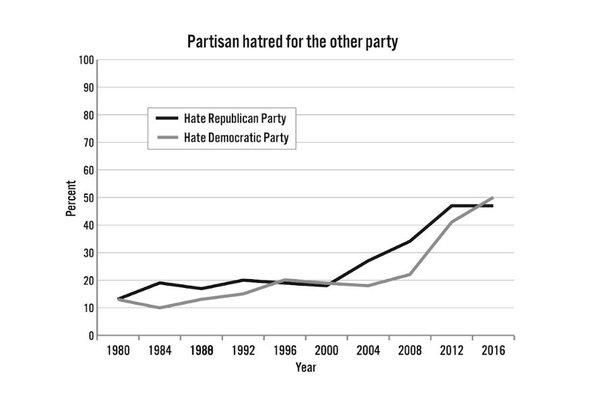 (bron: Jonathan Haidt / NYU)