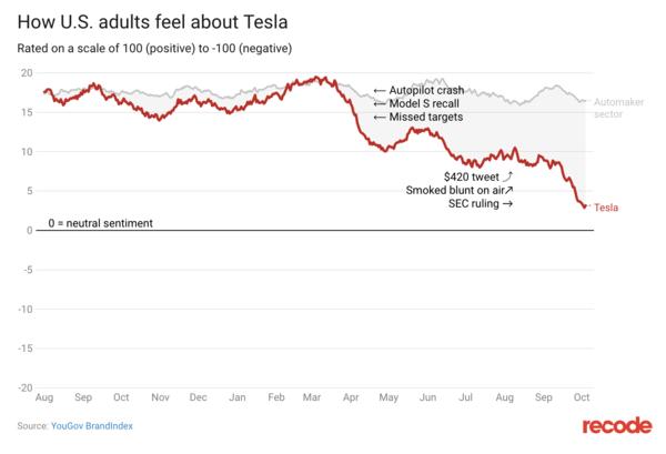 Tesla's Public Perception - Credit: Recode