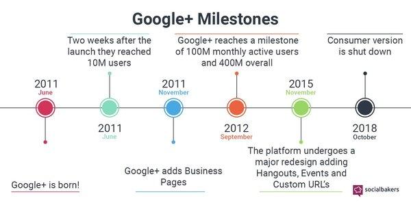 Google+ Milestones - Credit: SocialBakers