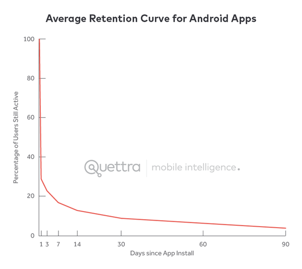 Growth = Retention curves, all day every day.