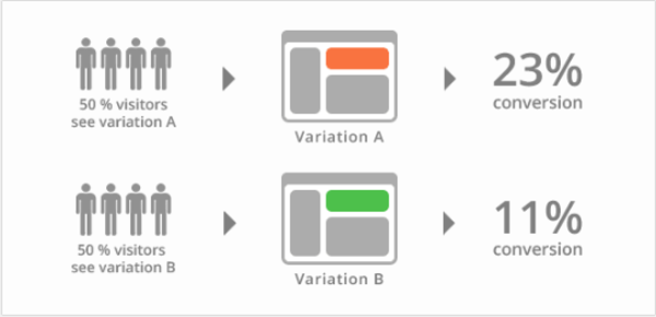 Comparing two versions of a flow using A/B testing.