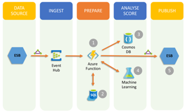 Azure Function pipeline architecture