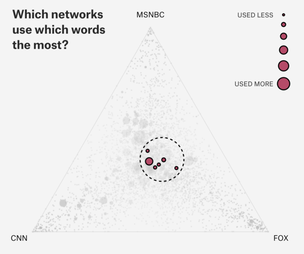 A triangle of words distribution over channels CNN, FOX and MSNBC.