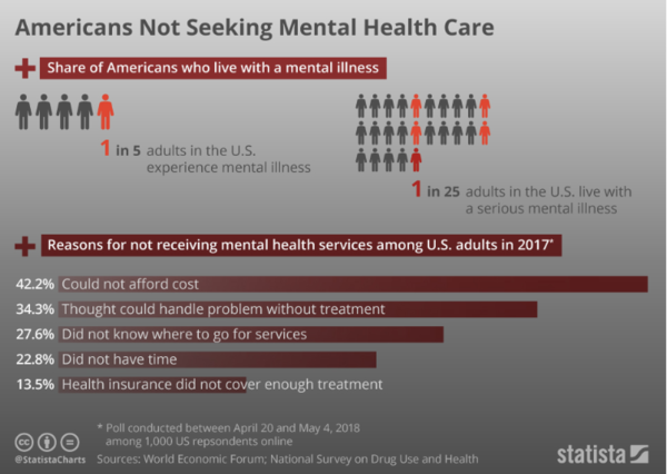 October happens to be World Mental Health Month