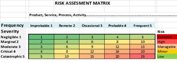 A risk assessment matrix showing frequency compared to severity which yields a risk score