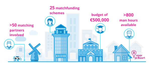 Matched crowdfunding. And more