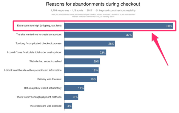 How to Use A/B Testing to Experiment with These 13 Elements of Your Website