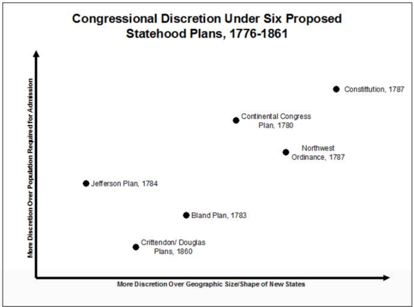 Discretion given to Congress under Various Plan