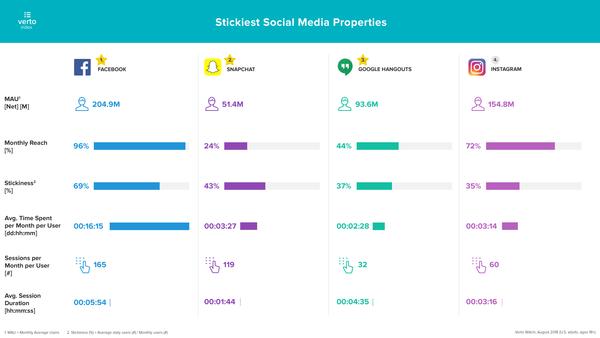 Stickiest Social Media Platforms - Credit: Verto Analytics