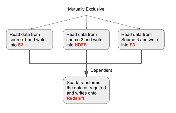 An example of Directed Acyclic Graph (DAG) built in the article.