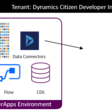 Demystifying Dynamics 365 and PowerApps Environments – Part 1