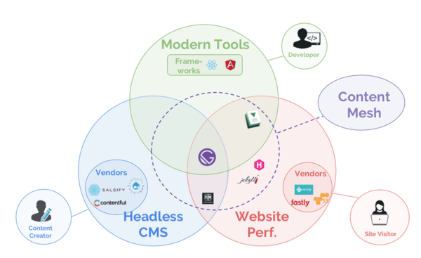 Delivering Modern Website Experiences: The Journey to a Content Mesh | GatsbyJS