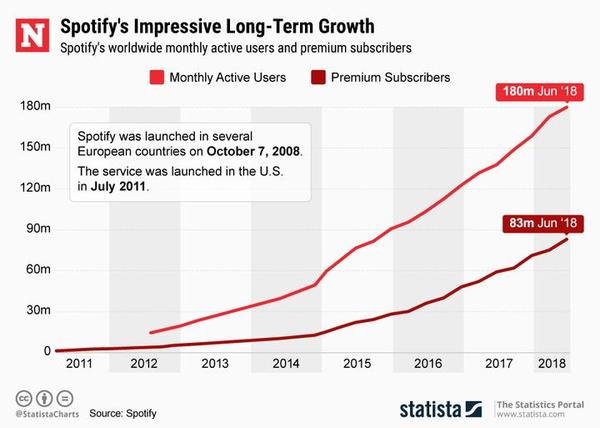 10 jaar Spotify: Hoe het de industrie veranderde