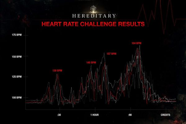 The reason I watched Hereditary is becasuye they strapped an audience with Apple Watches to monitor their heart rates and this was the result!!!