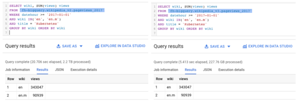 Same query, same results, but different time and data used.