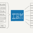 IBM's Old Playbook – Stratechery