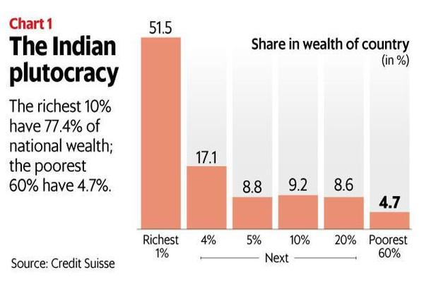 The richest 10% of Indians own over 3/4th of the wealth in India