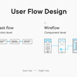 User flow is the new wireframe – UX Collective