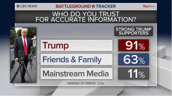 Bron: CBS News/Yougov